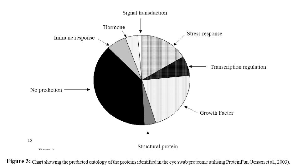 proteomics-bioinformatics-proteome