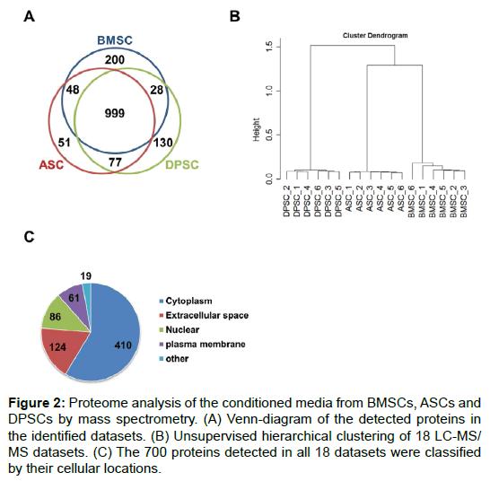 proteomics-bioinformatics-proteome-mass-spectrometry