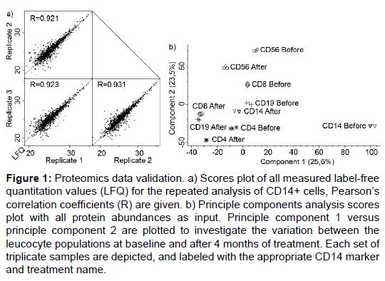 proteomics-bioinformatics-proteomics-quantitation-coefficients