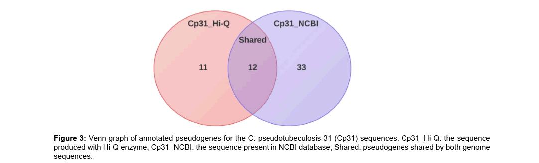 proteomics-bioinformatics-pseudotubeculosis