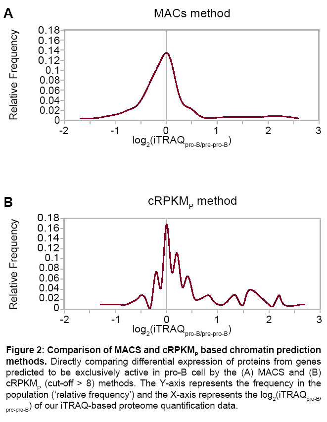 proteomics-bioinformatics-quantification
