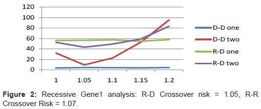proteomics-bioinformatics-recessive-analysis-crossover