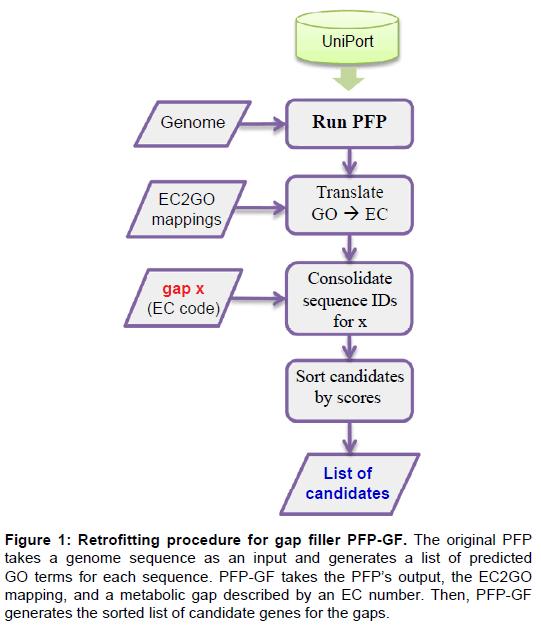 proteomics-bioinformatics-retrofitting-procedure-genome