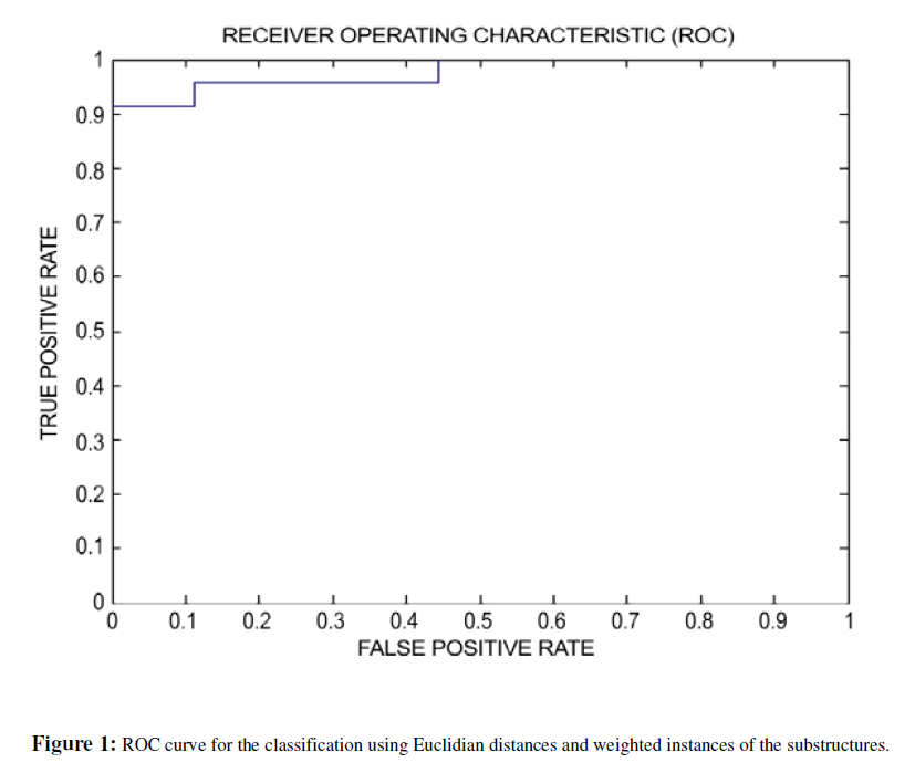 proteomics-bioinformatics-roc-curve-classification