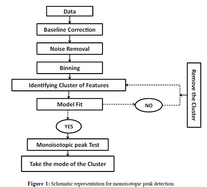 proteomics-bioinformatics-schematic-representation