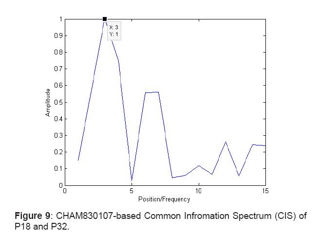 proteomics-bioinformatics-spectrum