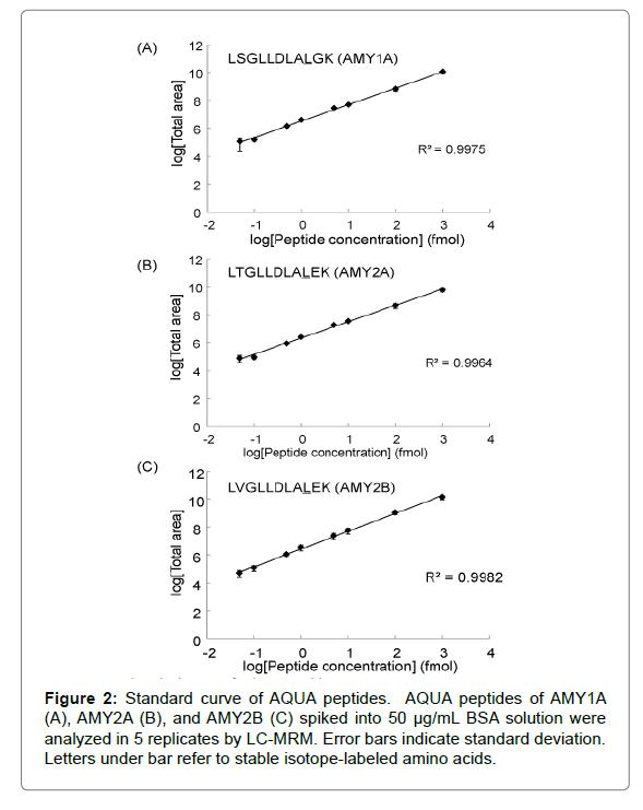 proteomics-bioinformatics-standard-deviation