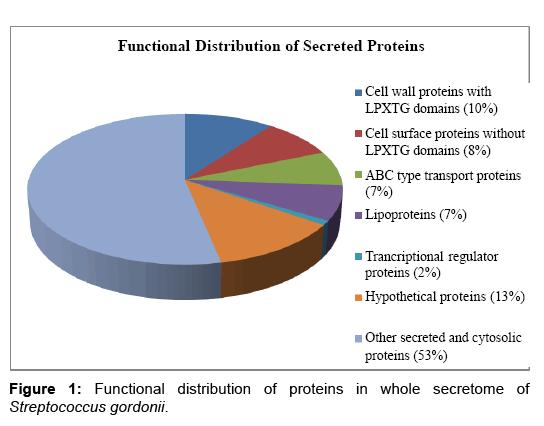 proteomics-bioinformatics-streptococcus