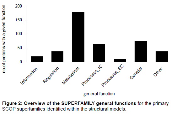 proteomics-bioinformatics-superfamilies-structural-models