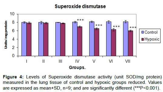 proteomics-bioinformatics-superoxide-dismutase-tissue