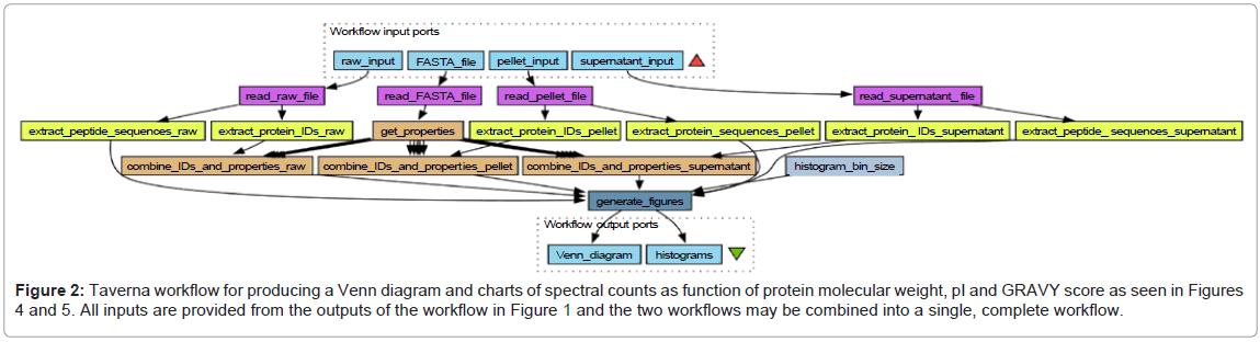 Protein fractionation for quantitative plasma proteomics by semi proteomics bioinformatics taverna venn spectral ccuart Choice Image