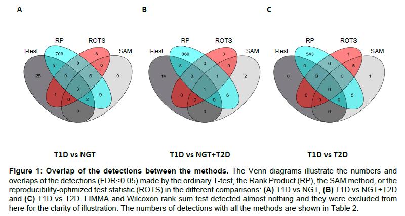proteomics-bioinformatics-venn-detections-optimized