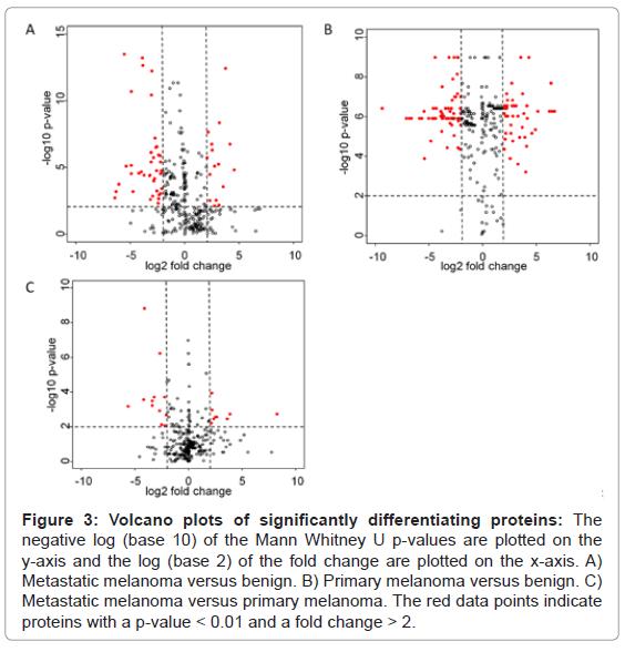 proteomics-bioinformatics-volcano-plots-proteins