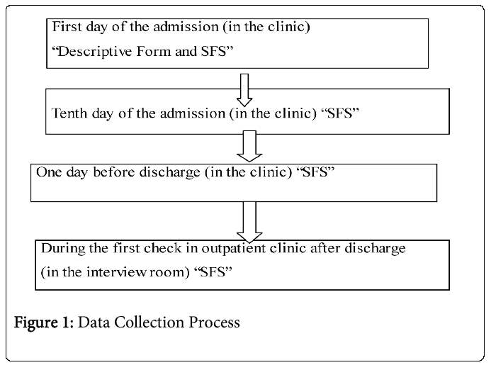 psychiatry-Data-Collection-Process