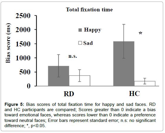 psychiatry-Error-bars-represent-standard-error