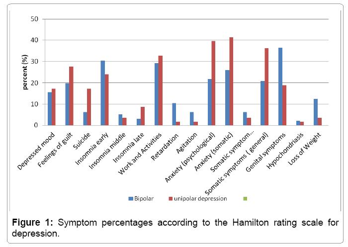 psychiatry-Hamilton-rating-scale