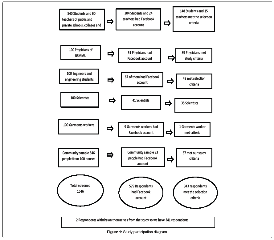 psychiatry-Study-participation