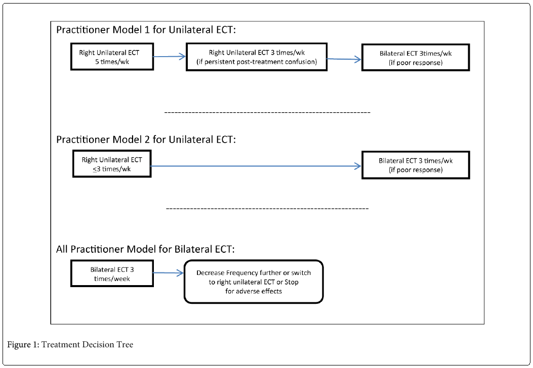 psychiatry-Treatment-Decision-Tree