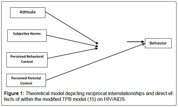 psychiatry-depicting-reciprocal-interrelationships