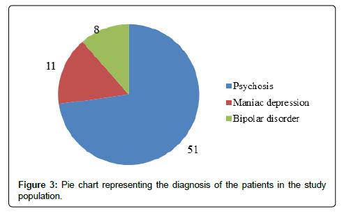 psychiatry-diagnosis