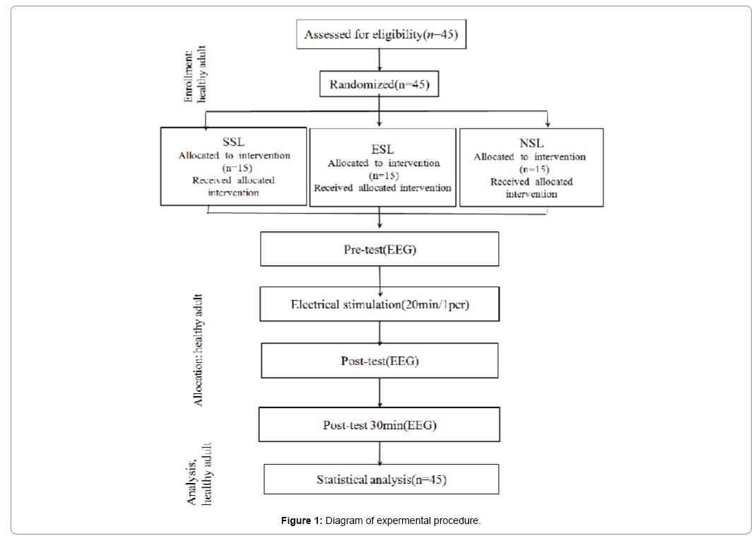 psychiatry-expermental-procedure
