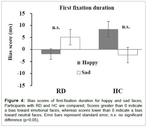 psychiatry-first-fixation-latency-happy-sad