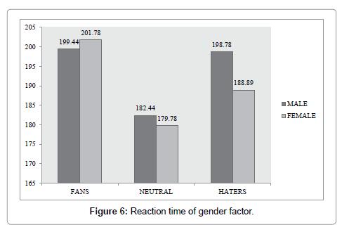 psychiatry-gender