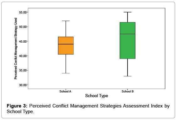 psychiatry-perceived-school-type