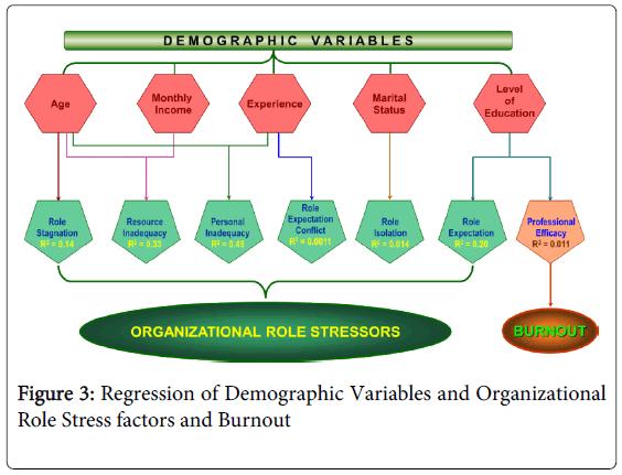 psychiatry-regression-demographic-variables