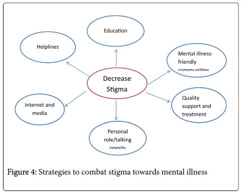 Mental Health In A Social Context Omics International