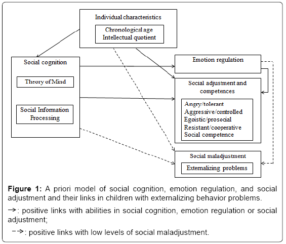 psychological-abnormalities-social-cognition