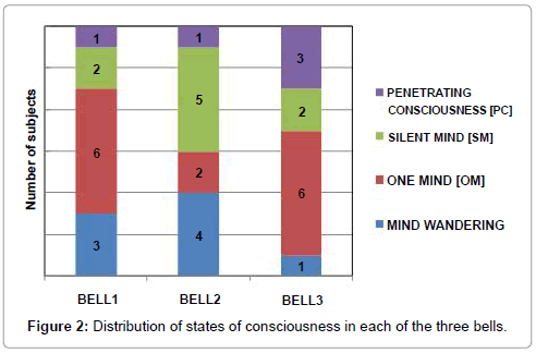 psychology-psychotherapy-Distribution-states-consciousness