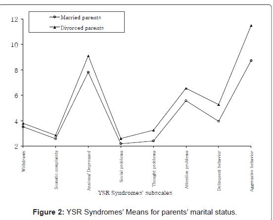 psychology-psychotherapy-YSR-Syndromes