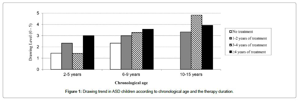 psychology-psychotherapy-chronological-age