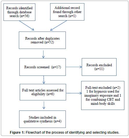 psychology-psychotherapy-selecting-studies