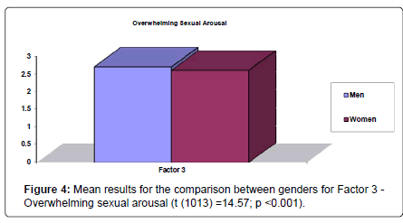 psychology-psychotherapy-sexual-arousal