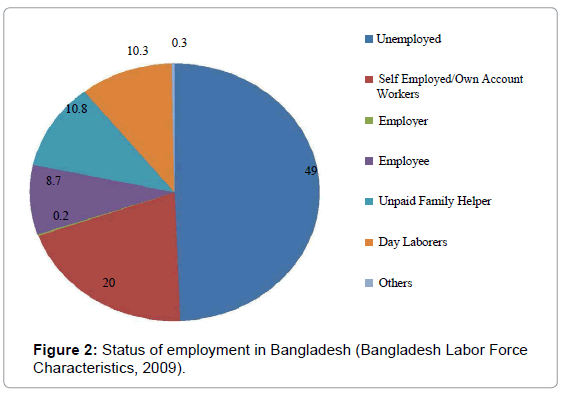 public-health-safety-Bangladesh-Labor-Force
