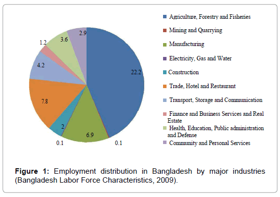 public-health-safety-Labor-Force-Characteristics