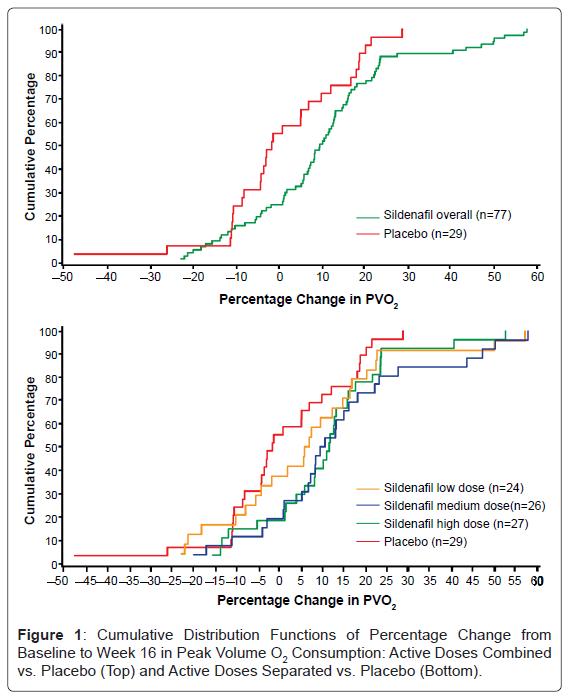 pulmonary-respiratory-Functions-Percentage-Change