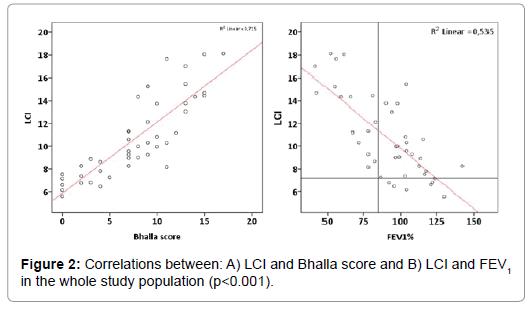 pulmonary-respiratory-LCI-Bhalla-score