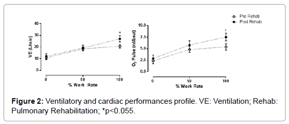 pulmonary-respiratory-Ventilatory-cardiac-performances