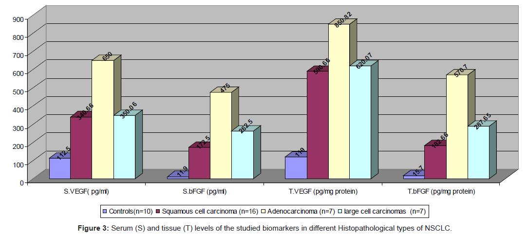 pulmonary-respiratory-different-Histopathological-types