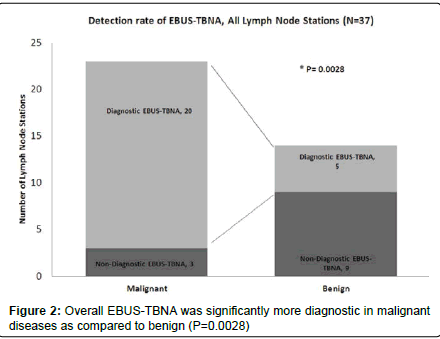 pulmonary-respiratory-medicine-EBUS-TBNA