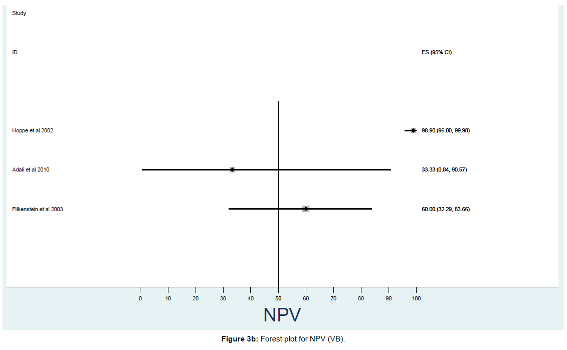 pulmonary-respiratory-medicine-Forest-plot-NPV