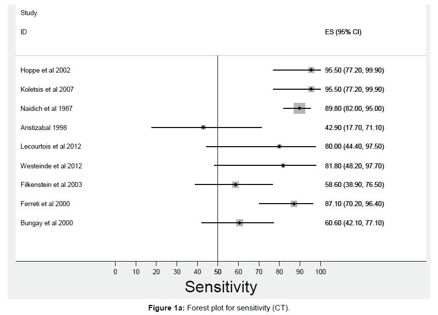 pulmonary-respiratory-medicine-Forest-plot-sensitivity