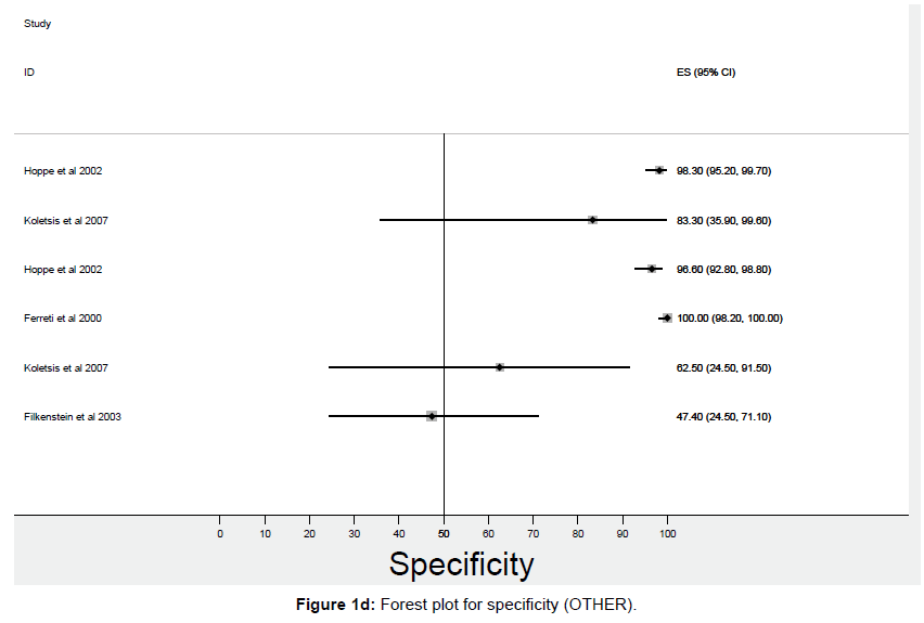 pulmonary-respiratory-medicine-Forest-plot-specificity