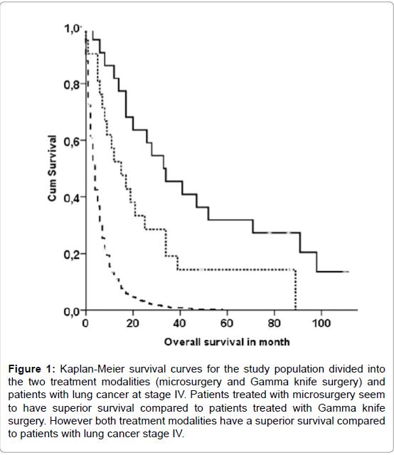 pulmonary-respiratory-medicine-Kaplan-Meier