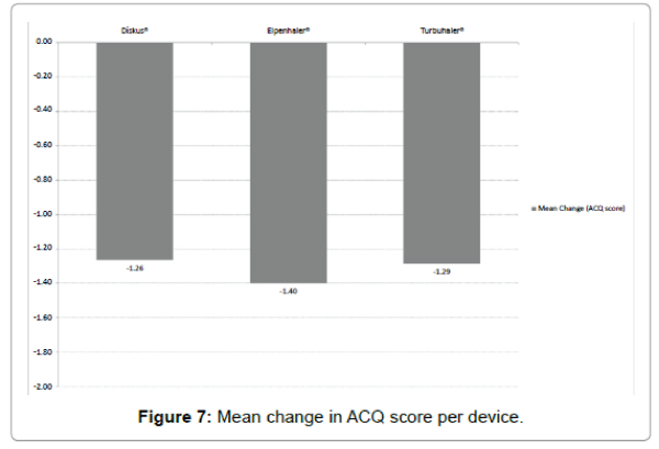 pulmonary-respiratory-medicine-Mean-change-ACQ-score