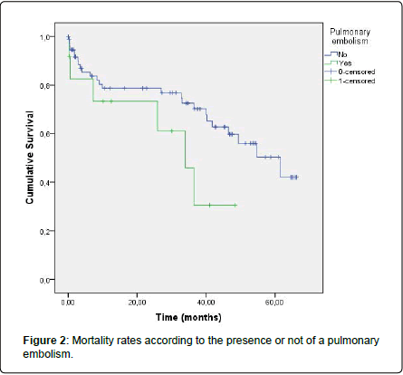 pulmonary-respiratory-medicine-Mortality-rates