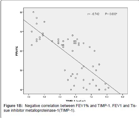 pulmonary-respiratory-medicine-Negative-correlation